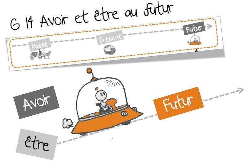 G14 Avoir Et Etre Au Futur Conjugaison Ce2 Bout De Gomme